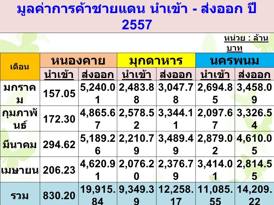 มูลค่าการค้าชายแดน นำเข้า - ส่งออก ปี 2557 หน่วย : ล้าน บาท เดือน หนองคายมุกดาหารนครพนม นำเข้าส่งออกนำเข้าส่งออกนำเข้าส่งออก มกราค ม 157.05 5,240.0 1 2,483.8 8 3,047.7 8 2,694.8 5 3,458.0 9 กุมภาพั นธ์ 172.30 4,865.6 7 2,578.5 2 3,344.1 1 2,097.6 7 3,326.5 4 มีนาคม294.62 5,189.2 6 2,210.7 9 3,489.4 9 2,879.0 2 4,610.0 5 เมษายน206.23 4,620.9 1 2,076.2 0 2,376.7 9 3,414.0 1 2,814.5 5 รวม830.20 19,915.