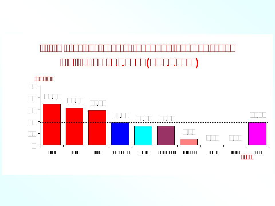 การฉีดวัคซีนไข้หวัดใหญ่ตามฤดูกาล ประจำปี 2554 อำเภอป่าติ้ว ระยะรณรงค์ : 1 มิถุนายน - 31 สิงหาคม 2554 กลุ่มเป้าหมาย : 1.
