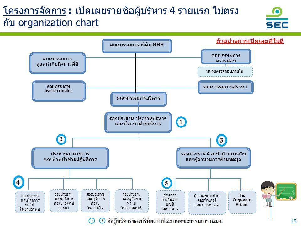 15 โครงการจัดการ : เปิดเผยรายชื่อผู้บริหาร 4 รายแรก ไม่ตรง กับ organization chart ฝ่ายบัญชี และการเงิน ฝ่ายบัญชี และการเงิน คณะกรรมการบริษัท HHH คณะกร