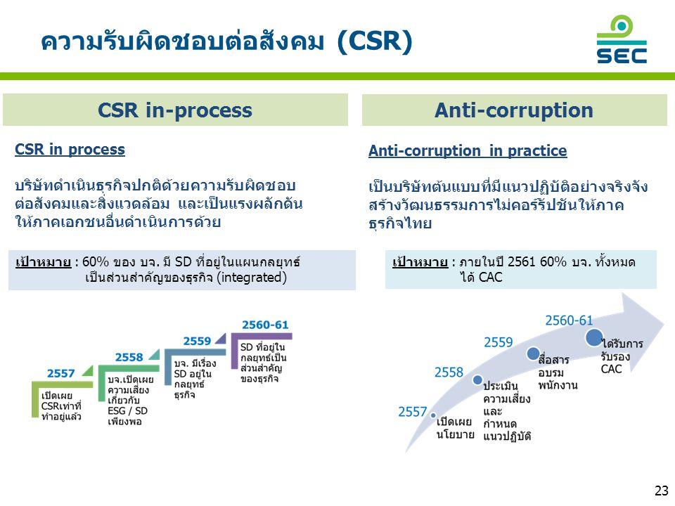 ความรับผิดชอบต่อสังคม (CSR) เป้าหมาย : 60% ของ บจ. มี SD ที่อยู่ในแผนกลยุทธ์ เป็นส่วนสำคัญของธุรกิจ (integrated) CSR in-process เป้าหมาย : ภายในปี 256