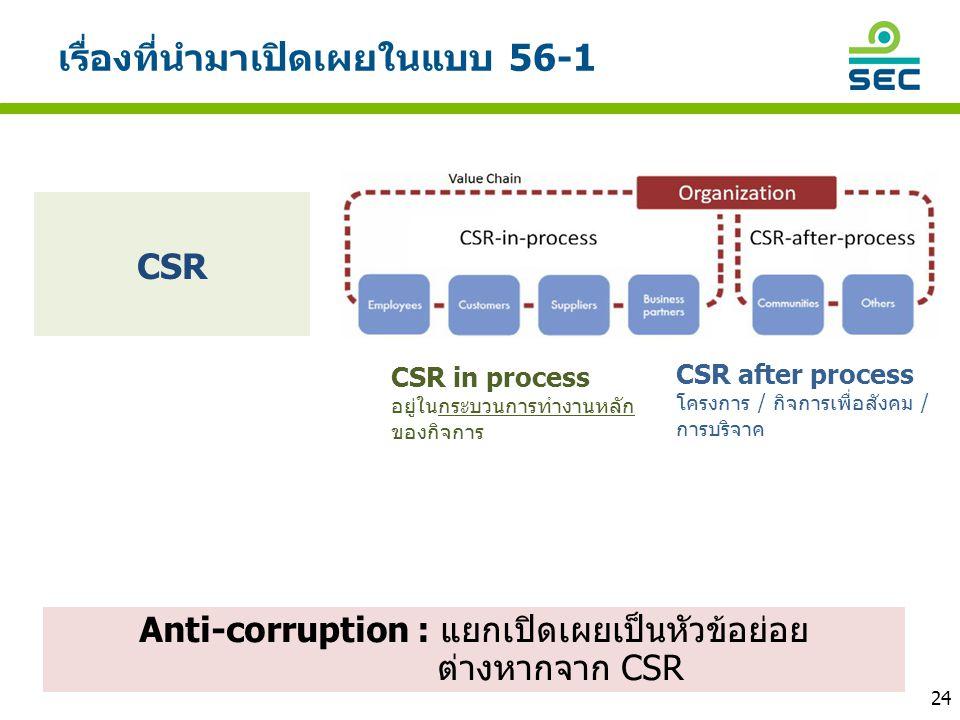 เรื่องที่นำมาเปิดเผยในแบบ 56-1 CSR Anti-corruption : แยกเปิดเผยเป็นหัวข้อย่อย ต่างหากจาก CSR CSR after process โครงการ / กิจการเพื่อสังคม / การบริจาค