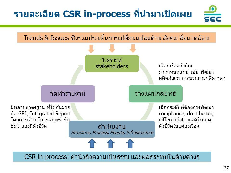 รายละเอียด CSR in-process ที่นำมาเปิดเผย วิเคราะห์ stakeholders วางแผนกลยุทธ์ ดำเนินงาน Structure, Process, People, Infrastructure จัดทำรายงาน Trends