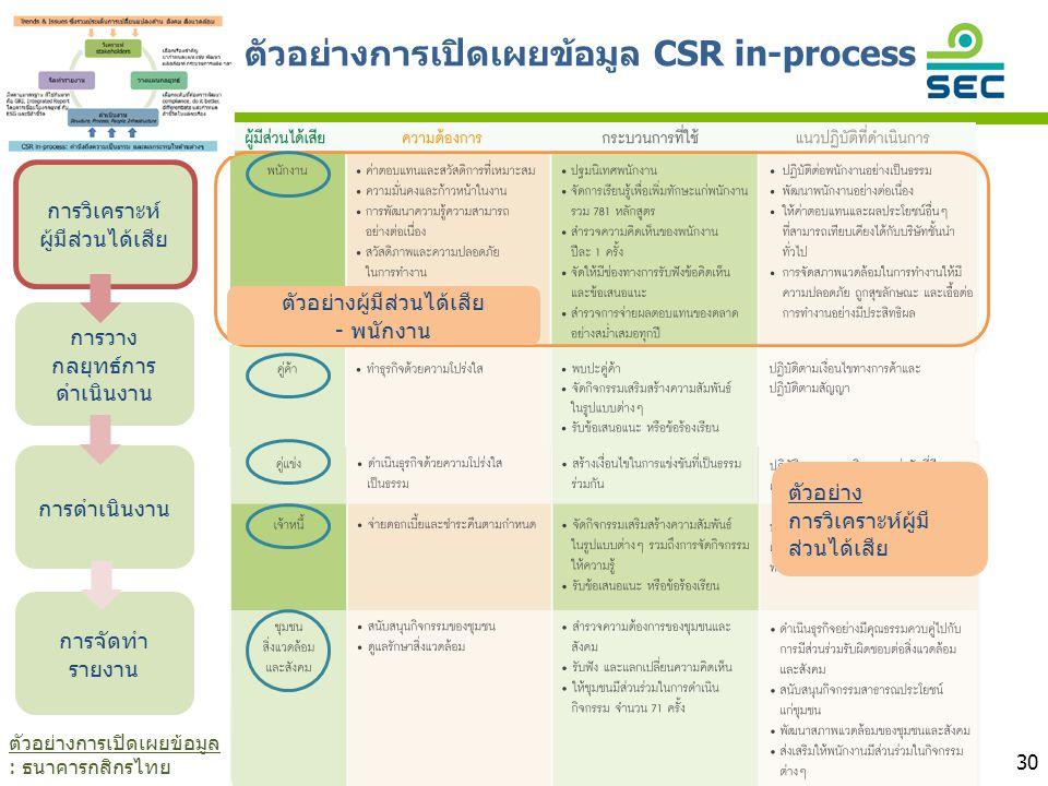 ตัวอย่างการเปิดเผยข้อมูล CSR in-process 30 การวิเคราะห์ ผู้มีส่วนได้เสีย การวาง กลยุทธ์การ ดำเนินงาน การดำเนินงาน การจัดทำ รายงาน ตัวอย่างผู้มีส่วนได้