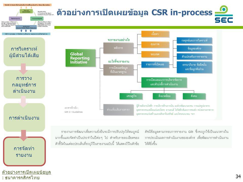 34 การวิเคราะห์ ผู้มีส่วนได้เสีย การวาง กลยุทธ์การ ดำเนินงาน การดำเนินงาน การจัดทำ รายงาน ตัวอย่างการเปิดเผยข้อมูล CSR in-process ตัวอย่างการเปิดเผยข้