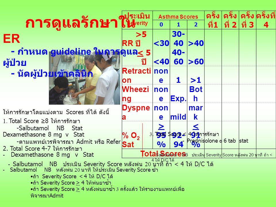 ประเมิน Asthma Scores ครั้ง ที่ 1 ครั้ง ที่ 2 ครั้ง ที่ 3 ครั้งที่ 4 Severity 012 RR >5 ปี <30 30- 40>40 < 5 ปี <40 40- 60>60 Retracti on non e1>1 Wheezi ng non eExp.