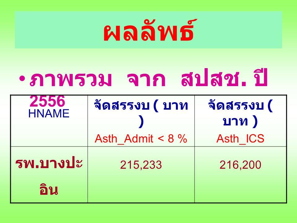ผลลัพธ์ ภาพรวม จาก สปสช. ปี 2556 HNAME จัดสรรงบ ( บาท ) Asth_Admit < 8 % จัดสรรงบ ( บาท ) Asth_ICS รพ. บางปะ อิน 215,233216,200