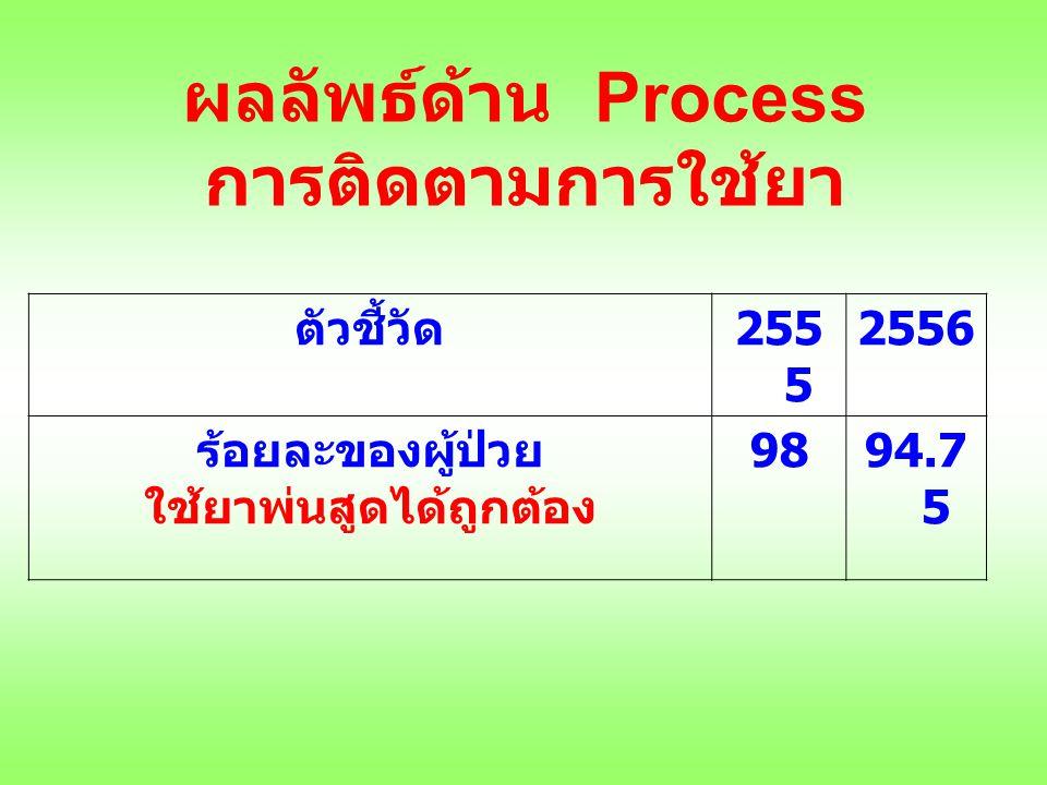 ผลลัพธ์ด้าน Process การติดตามการใช้ยา ตัวชี้วัด 255 5 2556 ร้อยละของผู้ป่วย ใช้ยาพ่นสูดได้ถูกต้อง 9894.7 5