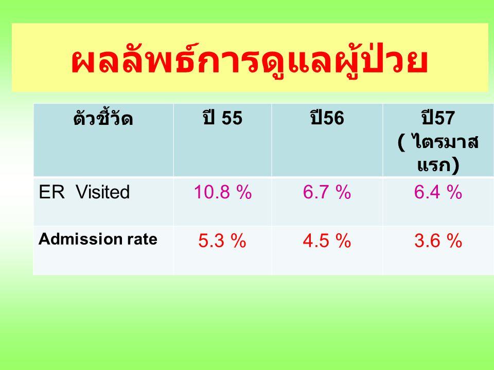 ตัวชี้วัดปี 55 ปี 56 ปี 57 ( ไตรมาส แรก ) ER Visited10.8 %6.7 %6.4 % Admission rate 5.3 %4.5 %3.6 % ผลลัพธ์การดูแลผู้ป่วย