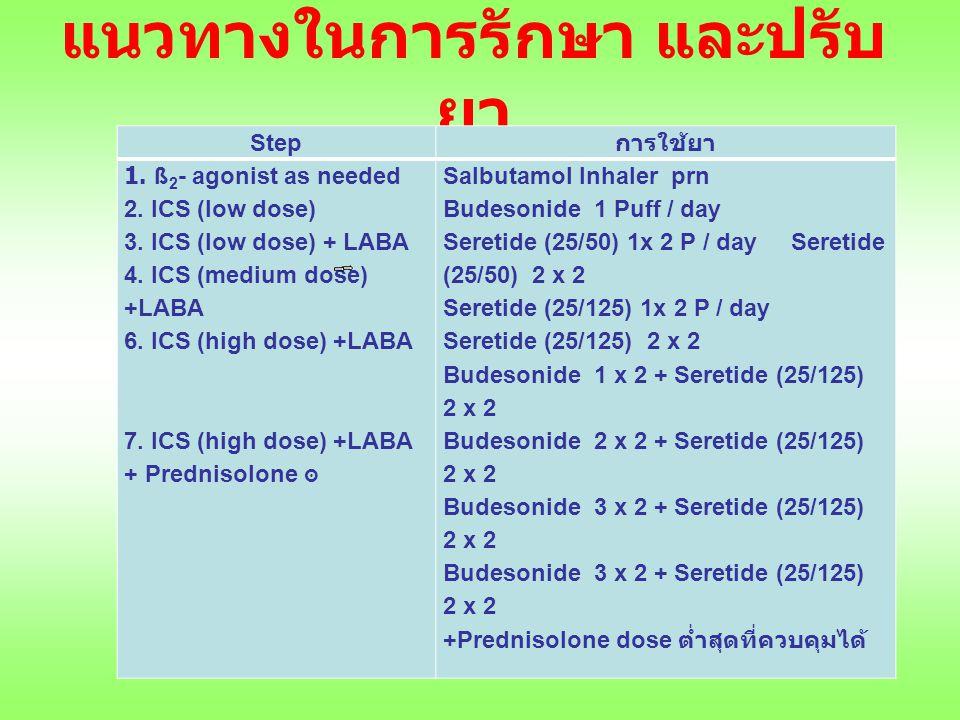 แนวทางในการรักษา และปรับ ยา Step การใช้ยา 1. ß 2 - agonist as needed 2. ICS (low dose) 3. ICS (low dose) + LABA 4. ICS (medium dose) +LABA 6. ICS (hig