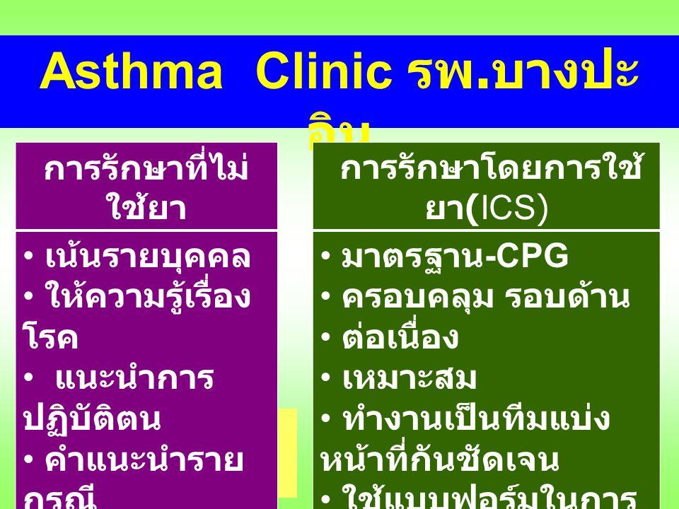 Asthma Clinic รพ.