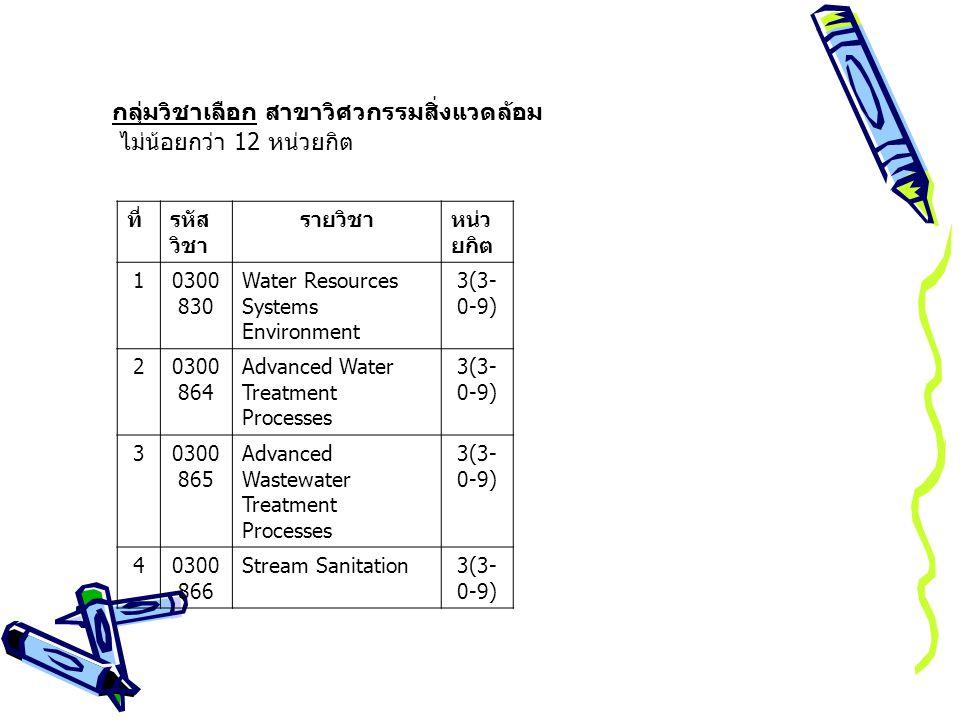 กลุ่มวิชาเลือก สาขาวิศวกรรมสิ่งแวดล้อม ไม่น้อยกว่า 12 หน่วยกิต ที่รหัส วิชา รายวิชาหน่ว ยกิต 10300 830 Water Resources Systems Environment 3(3- 0-9) 20300 864 Advanced Water Treatment Processes 3(3- 0-9) 30300 865 Advanced Wastewater Treatment Processes 3(3- 0-9) 40300 866 Stream Sanitation3(3- 0-9)