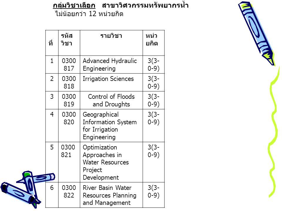 กลุ่มวิชาเลือก สาขาวิศวกรรมทรัพยากรน้ำ ไม่น้อยกว่า 12 หน่วยกิต ที่ รหัส วิชา รายวิชาหน่ว ยกิต 10300 817 Advanced Hydraulic Engineering 3(3- 0-9) 20300 818 Irrigation Sciences3(3- 0-9) 30300 819 Control of Floods and Droughts 3(3- 0-9) 40300 820 Geographical Information System for Irrigation Engineering 3(3- 0-9) 50300 821 Optimization Approaches in Water Resources Project Development 3(3- 0-9) 60300 822 River Basin Water Resources Planning and Management 3(3- 0-9)