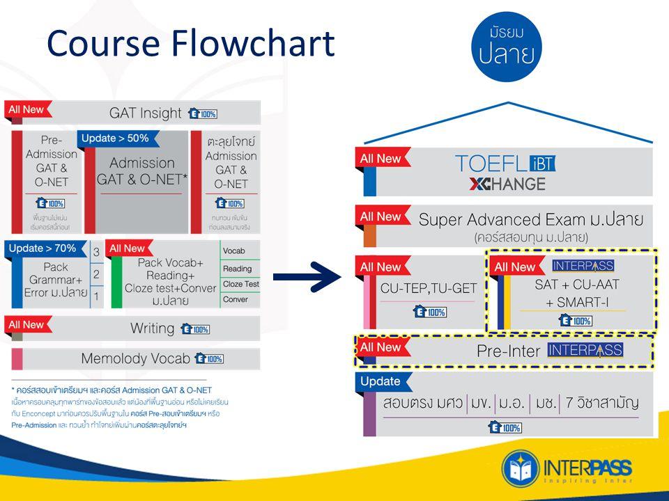 Course Pre-Inter ( รอบสด เทอม 2) ปูพื้นฐานทักษะ Grammar, Reading, Writing เพื่อใช้ ในการสอบ วัดผล IELTS, TOEFL, SAT +CU-AAT+SMART-I, CU-TEP, TU- GET เพื่อศึกษาต่อในระดับมหาวิทยาลัยภาค อินเตอร์ SAT+CU-AAT+SMART-I ( รอบสด เทอม ต.