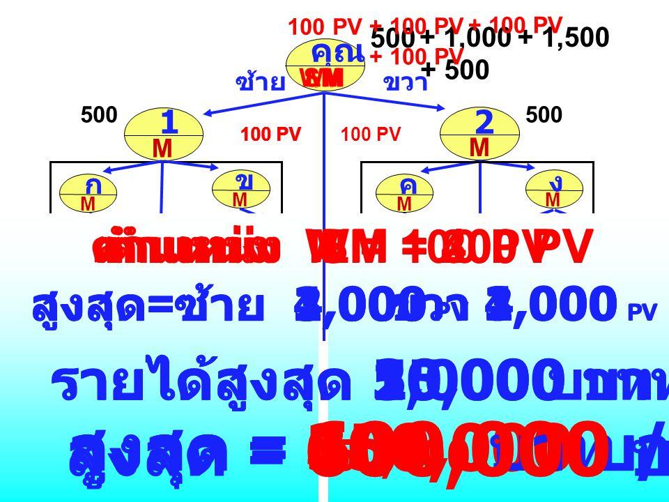M คุณ 100 PV ซ้ายขวา M 1 M 2 100 PV 500 M ก M ข 100 PV 500 M ค 100 PV M ง 500 200 PV + 1,000 25 PV 100 PV 50 PV 25 PV 50 PV 25 PV 50 PV 25 PV 50 PV 25 PV รวม = 400 PV รวม = 300 PV + 1,500 100 PV + 500 ตำแหน่ง M = 100 PV ขวา 1,000 PV สูงสุด = 150,000 บาท / เดือน สูงสุด = ซ้าย 1,000 PV รายได้สูงสุด 5,000 บาท / วัน / รอบ + 100 PV SM ตำแหน่ง SM = 200 PV ขวา 2,000 PV สูงสุด = 300,000 บาท / เดือน สูงสุด = ซ้าย 2,000 PV รายได้สูงสุด 10,000 บาท / วัน / รอบ + 100 PV LM ตำแหน่ง LM = 300 PV ขวา 3,000 PV สูงสุด = 450,000 บาท / เดือน สูงสุด = ซ้าย 3,000 PV รายได้สูงสุด 15,000 บาท / วัน / รอบ + 100 PV WM ตำแหน่ง WM = 400 PV ขวา 4,000 PV สูงสุด = 600,000 บาท / เดือน สูงสุด = ซ้าย 4,000 PV รายได้สูงสุด 20,000 บาท / วัน / รอบ