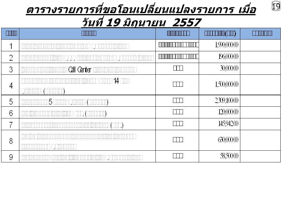 ตารางรายการที่ขอโอนเปลี่ยนแปลงรายการ เมื่อ วันที่ 19 มิถุนายน 2557 19