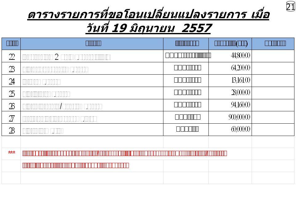 ตารางรายการที่ขอโอนเปลี่ยนแปลงรายการ เมื่อ วันที่ 19 มิถุนายน 2557 21