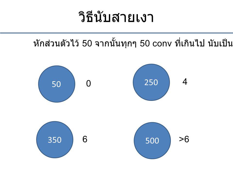 วิธีนับสายเงา 50 250 350 500 0 4 6>6 หักส่วนตัวไว้ 50 จากนั้นทุกๆ 50 conv ที่เกินไป นับเป็น 1 สายเงา