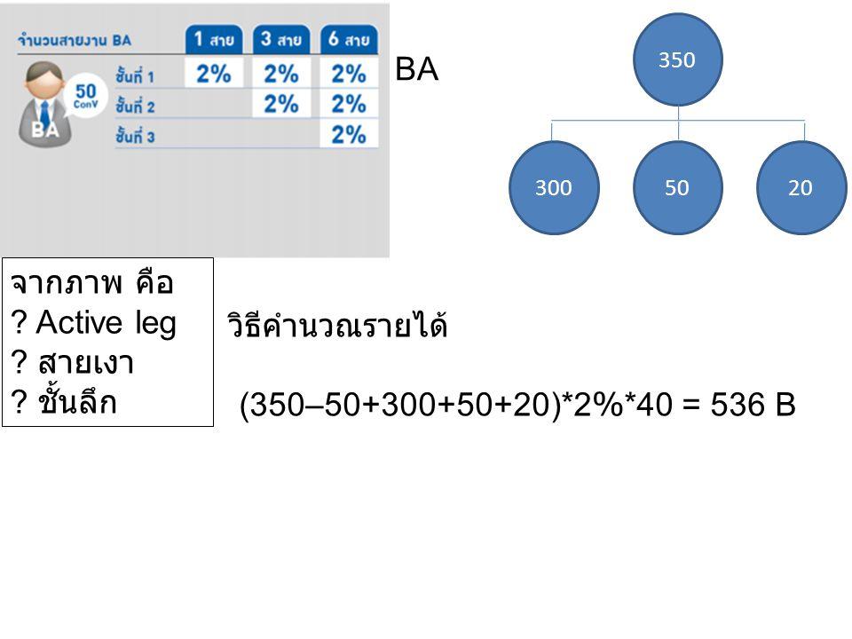 350 5020300 BA จากภาพ คือ ? Active leg ? สายเงา ? ชั้นลึก วิธีคำนวณรายได้ (350–50+300+50+20)*2%*40 = 536 B
