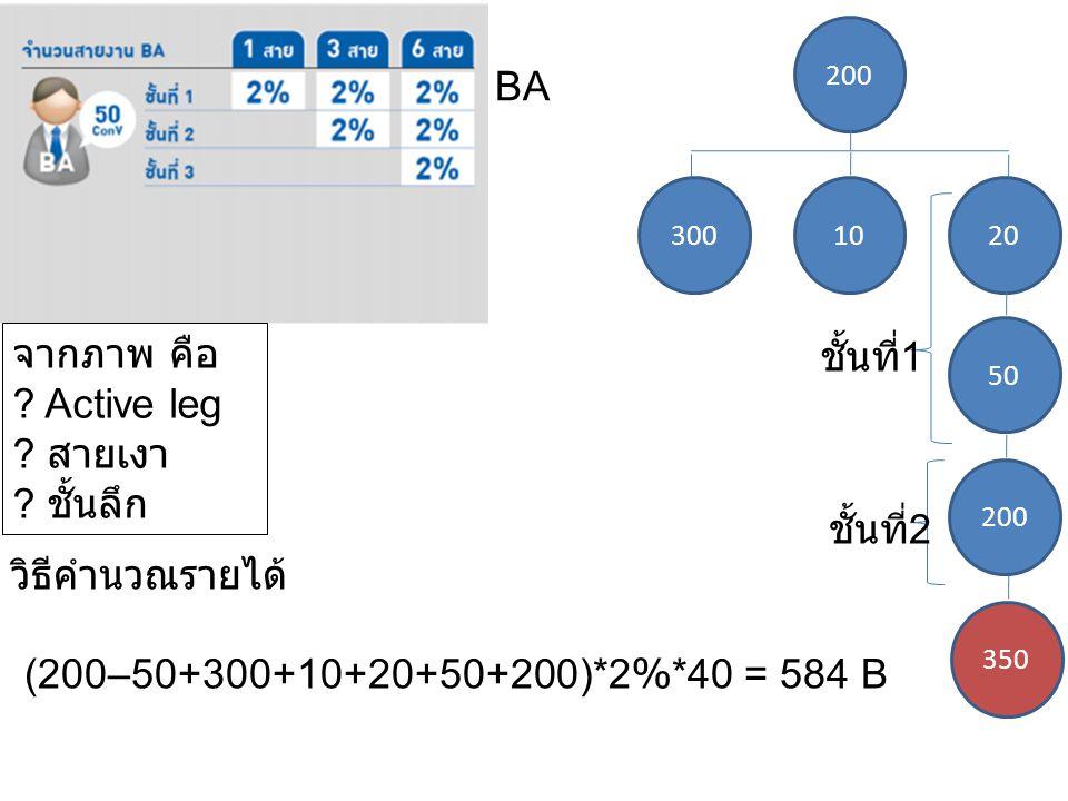 200 1020300 BA วิธีคำนวณรายได้ (200–50+300+10+20+50+200)*2%*40 = 584 B จากภาพ คือ ? Active leg ? สายเงา ? ชั้นลึก 50 200 350 ชั้นที่ 1 ชั้นที่ 2