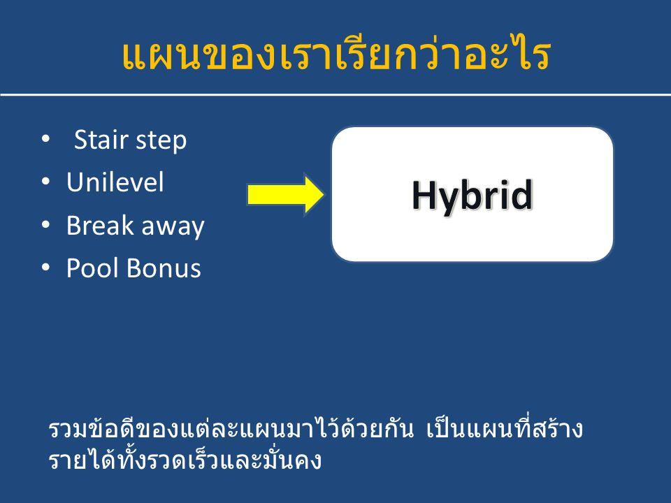 แผนของเราเรียกว่าอะไร Stair step Unilevel Break away Pool Bonus Binary Matrix รวมข้อดีของแต่ละแผนมาไว้ด้วยกัน เป็นแผนที่สร้าง รายได้ทั้งรวดเร็วและมั่น