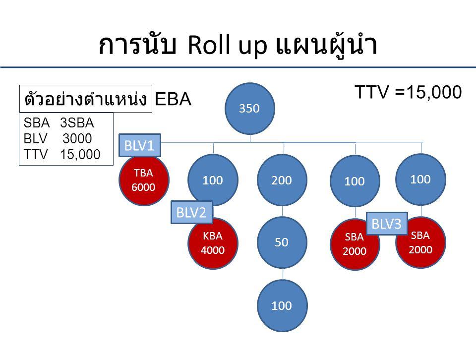 การนับ Roll up แผนผู้นำ 350 100200 TBA 6000 50 100 KBA 4000 TTV =15,000 100 SBA 2000 ตัวอย่างตำแหน่ง EBA 100 SBA 2000 SBA 3SBA BLV 3000 TTV 15,000 BLV