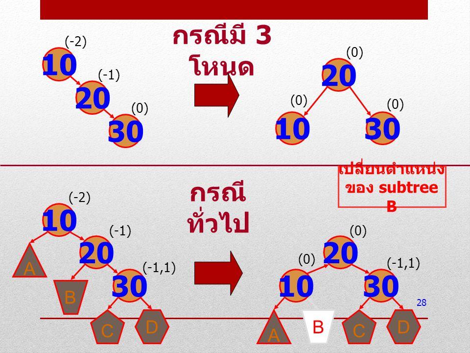 28 10 20 30 (-2) (-1) (0) 20 1030 (0) 10 20 30 (-2) (-1) (-1,1) A B D C กรณีมี 3 โหนด 10 20 30 (0) (-1,1) A BD C (0) กรณี ทั่วไป เปลี่ยนตำแหน่ง ของ su