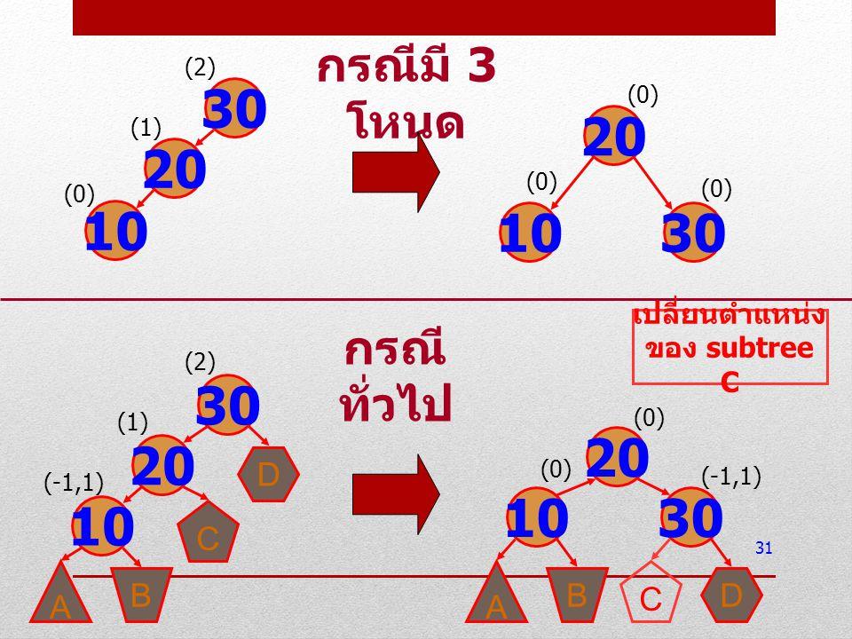 31 30 20 10 (2) (1) (0) 20 1030 (0) 30 20 10 (2) (1) (-1,1) D C B A กรณีมี 3 โหนด 10 20 30 (0) (-1,1) A BD C (0) กรณี ทั่วไป เปลี่ยนตำแหน่ง ของ subtre