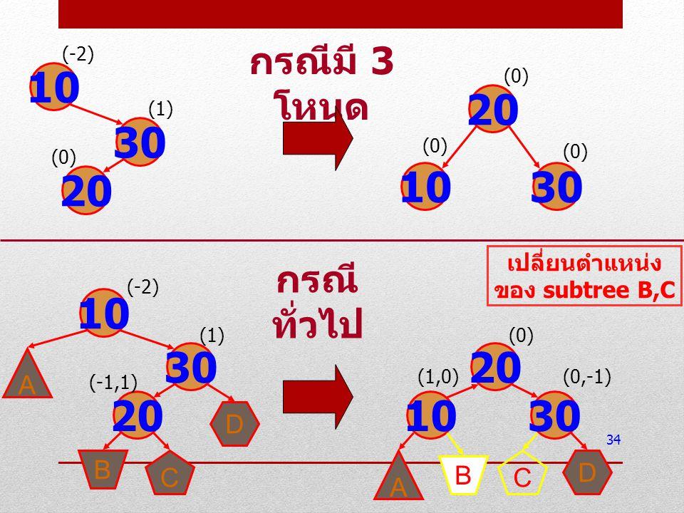 34 10 30 20 (-2) (1) (0) 20 1030 (0) 10 30 20 (-2) (1) (-1,1) A D C B กรณีมี 3 โหนด 10 20 30 (0) (0,-1) A B D C (1,0) กรณี ทั่วไป เปลี่ยนตำแหน่ง ของ s