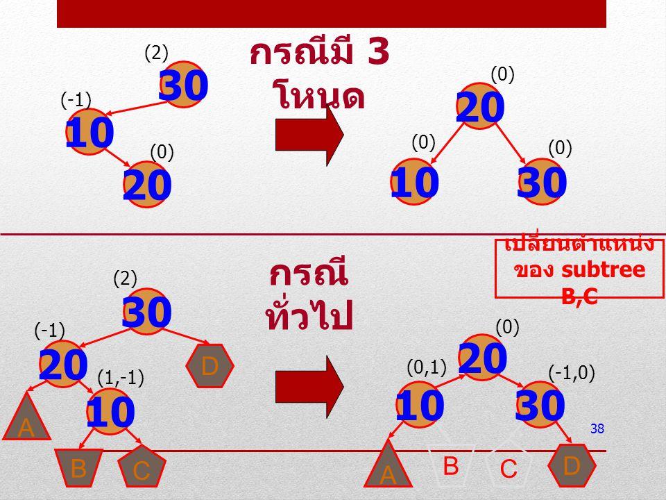 38 30 10 20 (2) (-1) (0) 20 1030 (0) 30 20 10 (2) (-1) (1,-1) D A C B กรณีมี 3 โหนด 10 20 30 (0) (-1,0) A BD C (0,1) กรณี ทั่วไป เปลี่ยนตำแหน่ง ของ su