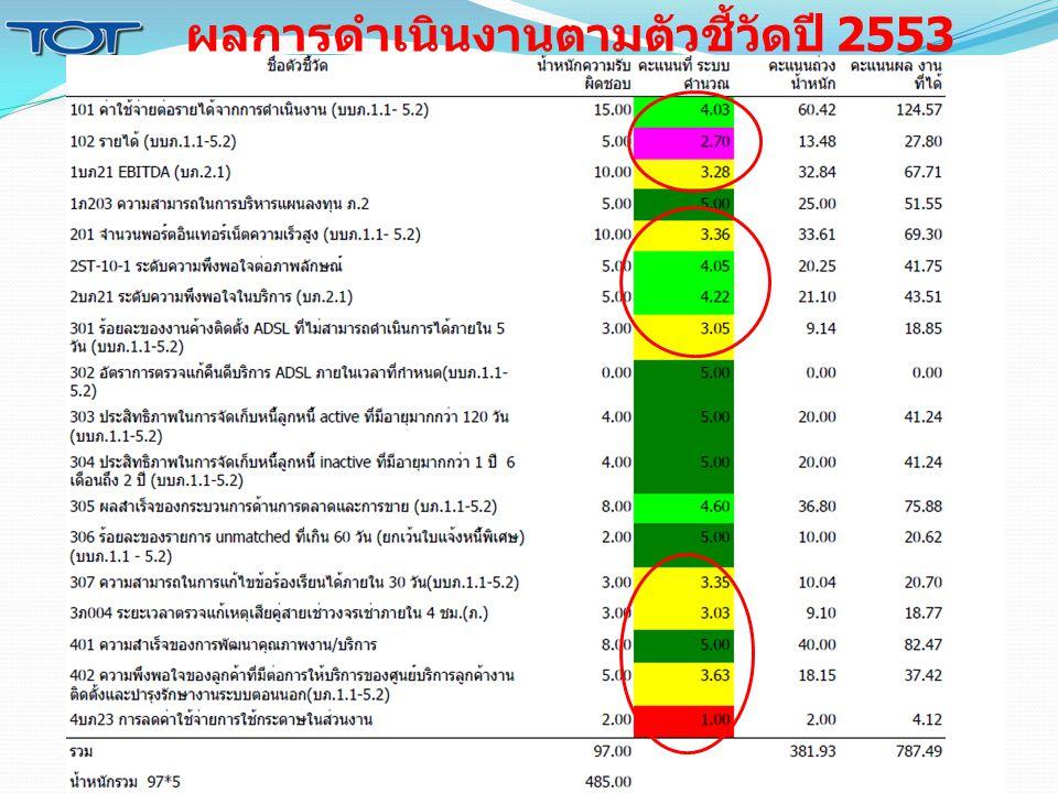ผลการดำเนินงานตามตัวชี้วัดปี 2553
