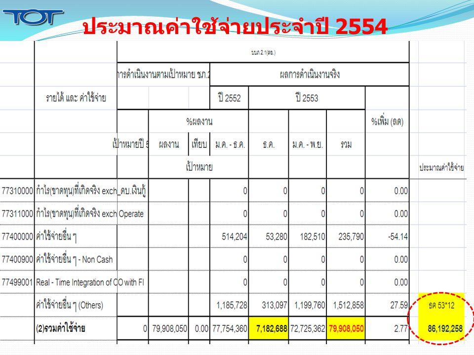 ประมาณค่าใช้จ่ายประจำปี 2554