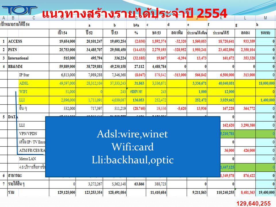 129,640,255 แนวทางสร้างรายได้ประจำปี 2554 Adsl:wire,winet Wifi:card Lli:backhaul,optic