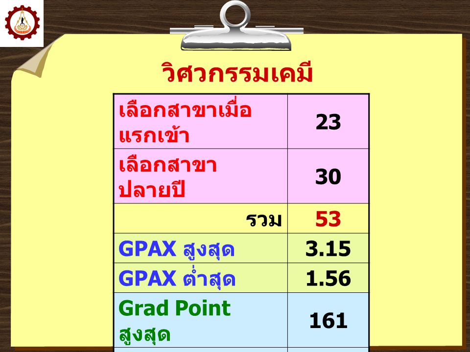 วิศวกรรมเคมี เลือกสาขาเมื่อ แรกเข้า 23 เลือกสาขา ปลายปี 30 รวม 53 GPAX สูงสุด 3.15 GPAX ต่ำสุด 1.56 Grad Point สูงสุด 161 Grad Point ต่ำสุด 47 เฉลี่ย