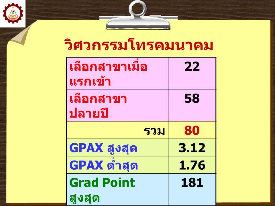 วิศวกรรมโทรคมนาคม เลือกสาขาเมื่อ แรกเข้า 22 เลือกสาขา ปลายปี 58 รวม 80 GPAX สูงสุด 3.12 GPAX ต่ำสุด 1.76 Grad Point สูงสุด 181 Grad Point ต่ำสุด 88 เฉ