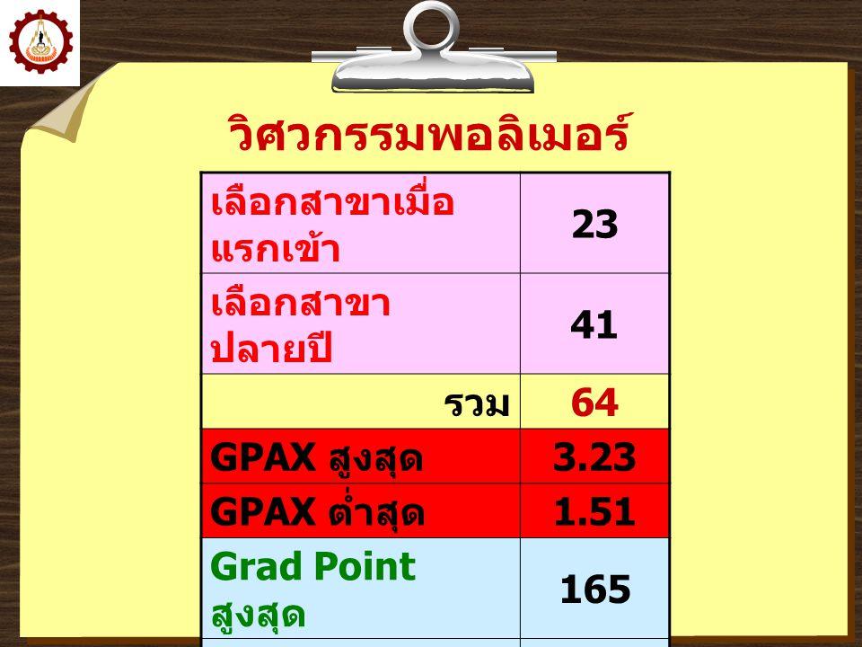 วิศวกรรมพอลิเมอร์ เลือกสาขาเมื่อ แรกเข้า 23 เลือกสาขา ปลายปี 41 รวม 64 GPAX สูงสุด 3.23 GPAX ต่ำสุด 1.51 Grad Point สูงสุด 165 Grad Point ต่ำสุด 45 เฉ