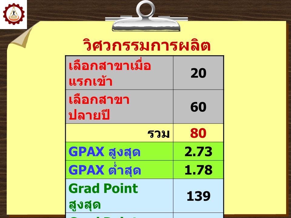 วิศวกรรมการผลิต เลือกสาขาเมื่อ แรกเข้า 20 เลือกสาขา ปลายปี 60 รวม 80 GPAX สูงสุด 2.73 GPAX ต่ำสุด 1.78 Grad Point สูงสุด 139 Grad Point ต่ำสุด 83 เฉลี