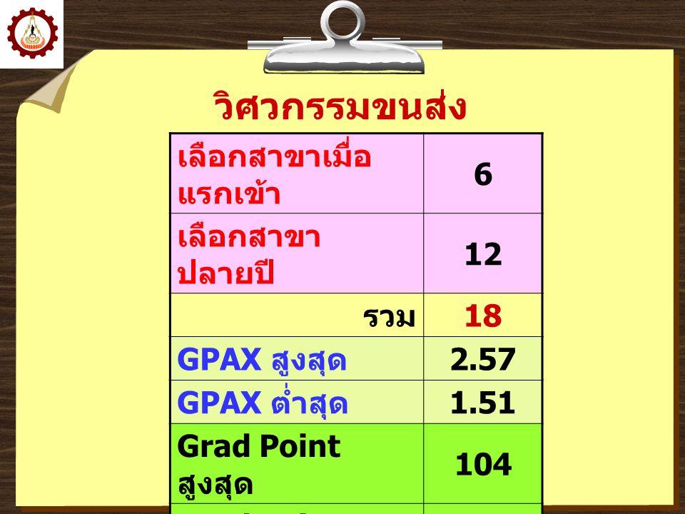 วิศวกรรมคอมพิวเตอร์ เลือกสาขาเมื่อ แรกเข้า 27 เลือกสาขา ปลายปี 53 รวม 80 GPAX สูงสุด 3.48 GPAX ต่ำสุด 2.04 Grad Point สูงสุด 177 Grad Point ต่ำสุด 104 เฉลี่ย Grad Point 124