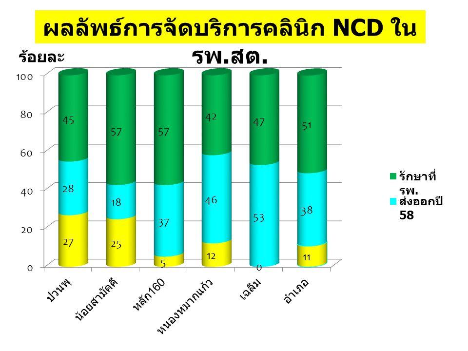 ผลลัพธ์การจัดบริการคลินิก NCD ใน รพ. สต. ร้อยละ