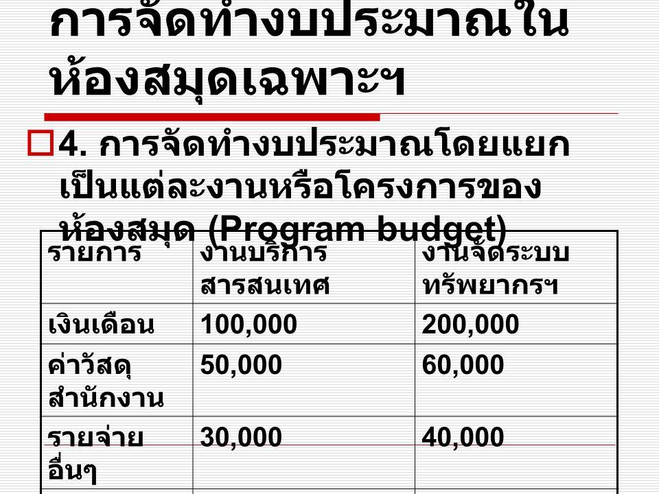 การจัดทำงบประมาณใน ห้องสมุดเฉพาะฯ  4. การจัดทำงบประมาณโดยแยก เป็นแต่ละงานหรือโครงการของ ห้องสมุด (Program budget) รายการงานบริการ สารสนเทศ งานจัดระบบ