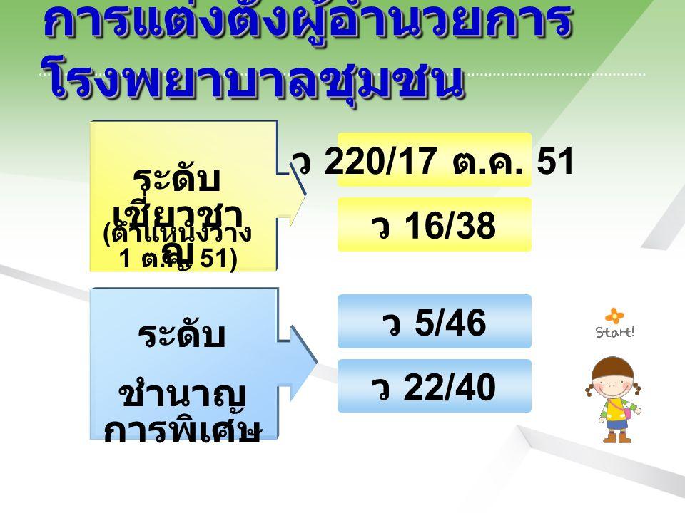 การแต่งตั้งผู้อำนวยการ โรงพยาบาลชุมชน ระดับ เชี่ยวชา ญ ขั้นตอนที่ 3 ระดับ ชำนาญ การพิเศษ ว 220/17 ต.