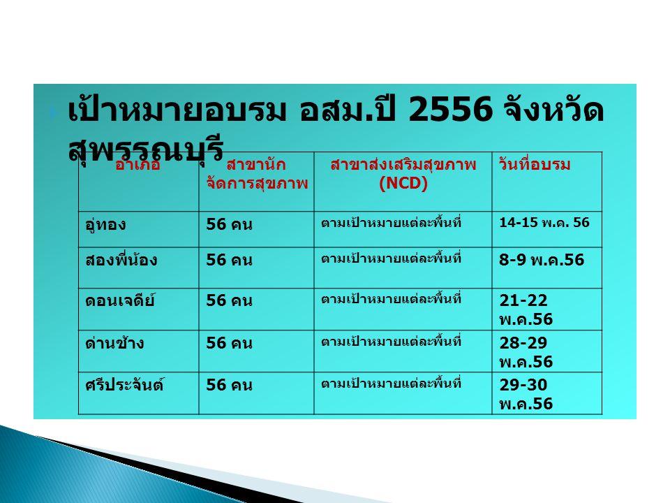 อำเภอสาขานักจัดการ สุขภาพ สาขาส่งเสริมสุขภาพ (NCD) วันที่อบรม เมือง 56 คน ตามเป้าหมายแต่ละพื้นที่ 22-23 พ.