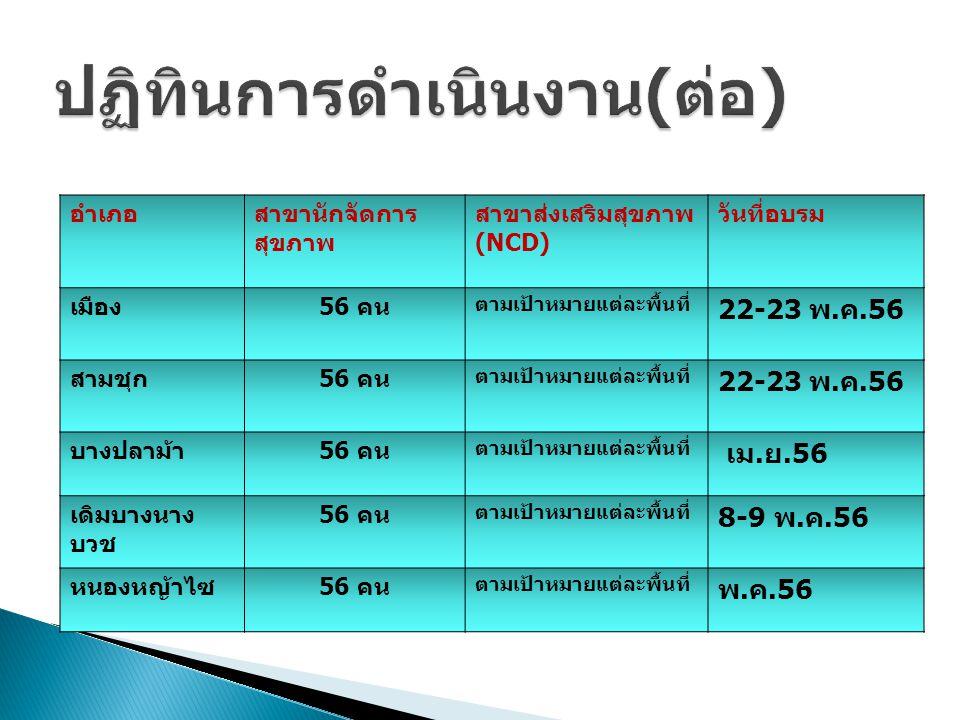 อำเภอสาขานักจัดการ สุขภาพ สาขาส่งเสริมสุขภาพ (NCD) วันที่อบรม เมือง 56 คน ตามเป้าหมายแต่ละพื้นที่ 22-23 พ. ค.56 สามชุก 56 คน ตามเป้าหมายแต่ละพื้นที่ 2