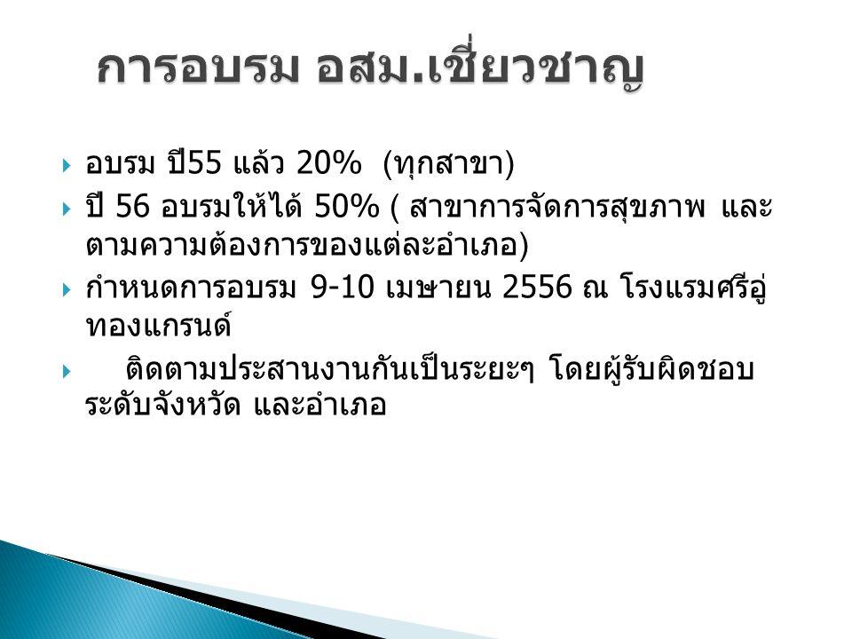  อบรม ปี 55 แล้ว 20% ( ทุกสาขา )  ปี 56 อบรมให้ได้ 50% ( สาขาการจัดการสุขภาพ และ ตามความต้องการของแต่ละอำเภอ )  กำหนดการอบรม 9-10 เมษายน 2556 ณ โรง
