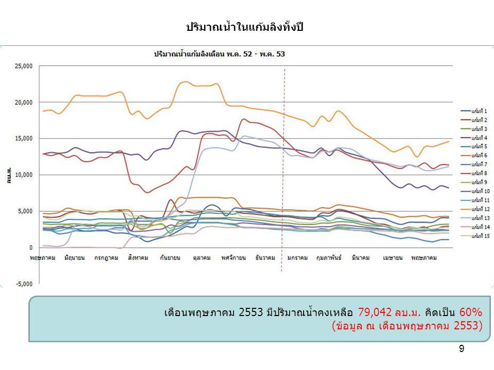 เดือนพฤษภาคม 2553 มีปริมาณน้ำคงเหลือ 79,042 ลบ.ม. คิดเป็น 60% (ข้อมูล ณ เดือนพฤษภาคม 2553) ปริมาณน้ำในแก้มลิงทั้งปี 9