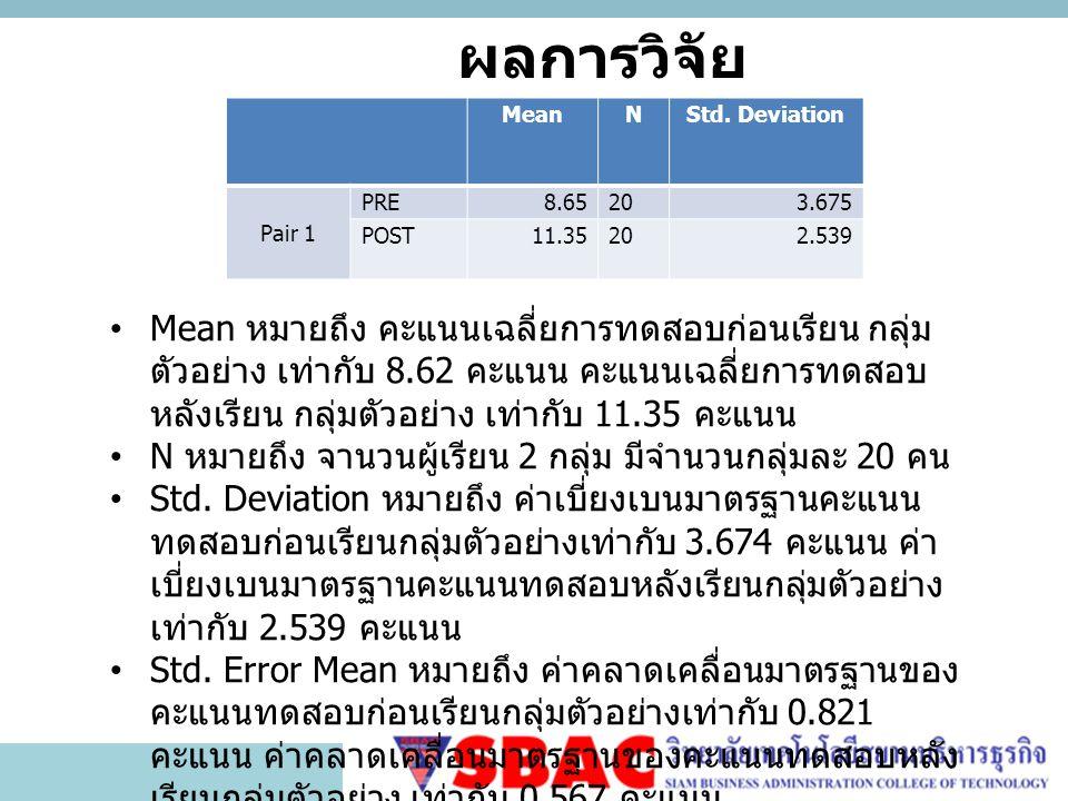 ผลการวิจัย MeanNStd. Deviation Pair 1 PRE8.65203.675 POST11.35202.539 Mean หมายถึง คะแนนเฉลี่ยการทดสอบก่อนเรียน กลุ่ม ตัวอย่าง เท่ากับ 8.62 คะแนน คะแน