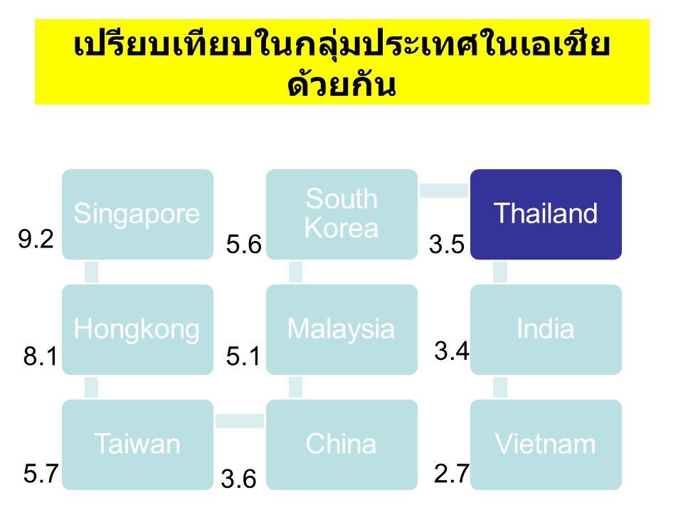 เปรียบเทียบในกลุ่มประเทศในเอเชีย ด้วยกัน SingaporeHongkongTaiwanChinaMalaysia South Korea ThailandIndiaVietnam 9.2 8.1 5.7 5.6 5.1 3.6 3.5 3.4 2.7