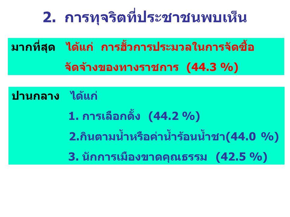 2. การทุจริตที่ประชาชนพบเห็น มากที่สุด ได้แก่ การฮั้วการประมวลในการจัดซื้อ จัดจ้างของทางราชการ (44.3 %) ปานกลาง ได้แก่ 1. การเลือกตั้ง (44.2 %) 2.กินต