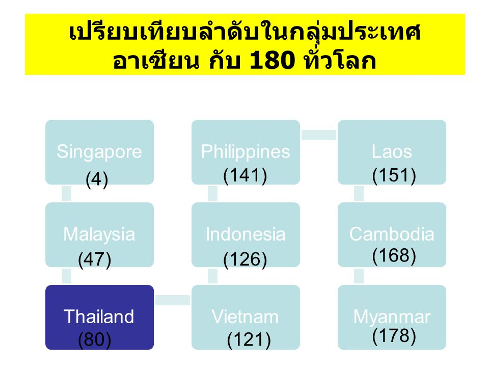 เปรียบเทียบลำดับในกลุ่มประเทศ อาเซียน กับ 180 ทั่วโลก SingaporeMalaysiaThailandVietnamIndonesiaPhilippinesLaosCambodiaMyanmar (178) (168) (151)(141) (