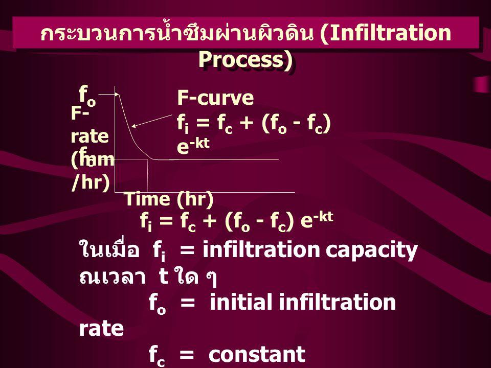 กระบวนการน้ำซึมผ่านผิวดิน (Infiltration Process) fofo F- rate (mm /hr) fcfc Time (hr) F-curve f i = f c + (f o - f c ) e -kt f i = f c + (f o - f c ) e -kt ในเมื่อ f i = infiltration capacity ณเวลา t ใด ๆ f o = initial infiltration rate f c = constant infiltration rate e = 2.712 t = duration of time