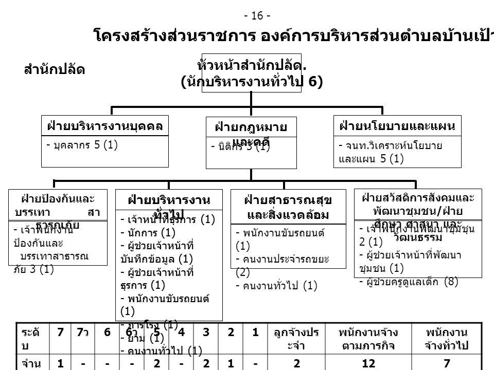 โครงสร้างส่วนราชการ องค์การบริหารส่วนตำบลบ้านเป้า สำนักปลัด ฝ่ายนโยบายและแผน - จนท. วิเคราะห์นโยบาย และแผน 5 (1) ฝ่ายบริหารงานบุคคล - บุคลากร 5 (1) ฝ่